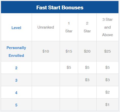 iCoinPro Fast Start Chart