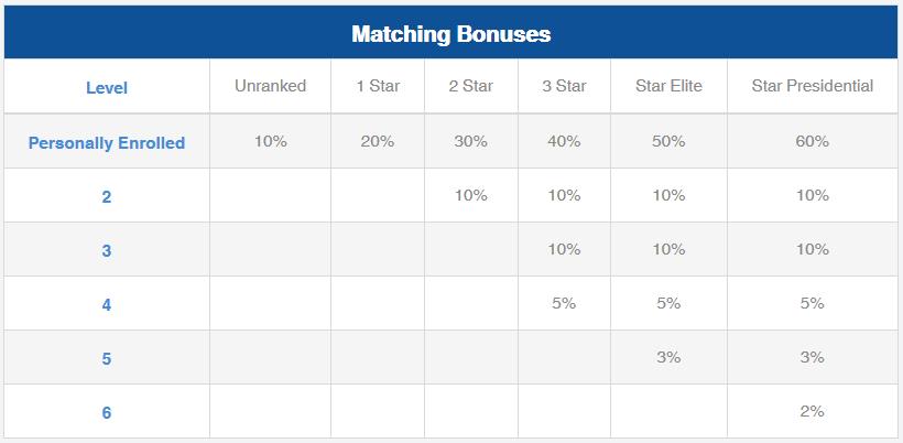 iCoinPro Matching Bonus Chart