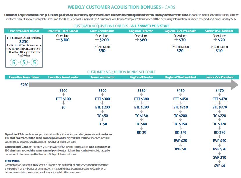 ACN Customer Acquisition Bonus