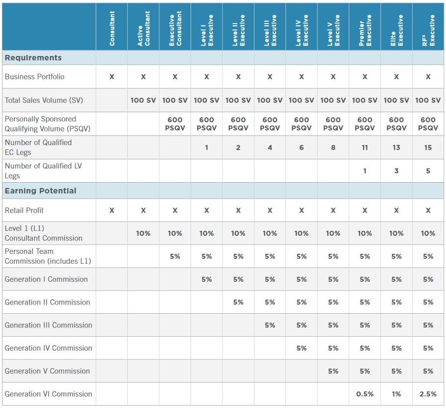 Rodan and Fields Compensation Plan Chart