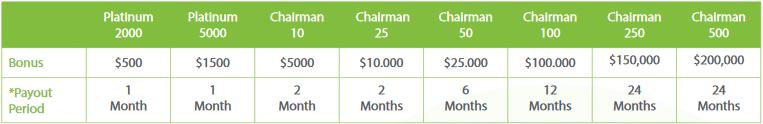 iMarketsLive Rank Achievement Bonus Chart