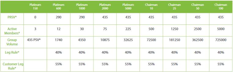 iMarketsLive Rank Requirements Chart