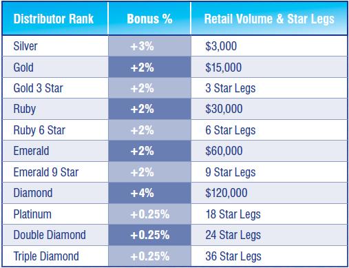 AdvoCare Rank Levels Chart