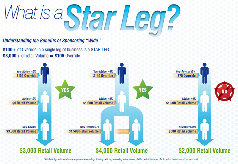 AdvoCare Star Leg Example Chart