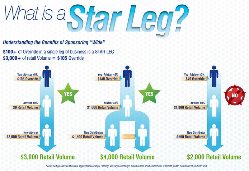 AdvoCare Star Leg Example Chart