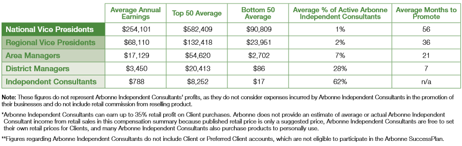 Arbonne Annual Estimated Commissions Earning Chart