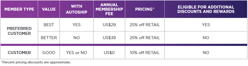 Isagenix New Member Discount Types