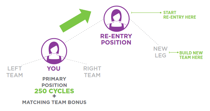 Isagenix Re-Entry Commission Bonus
