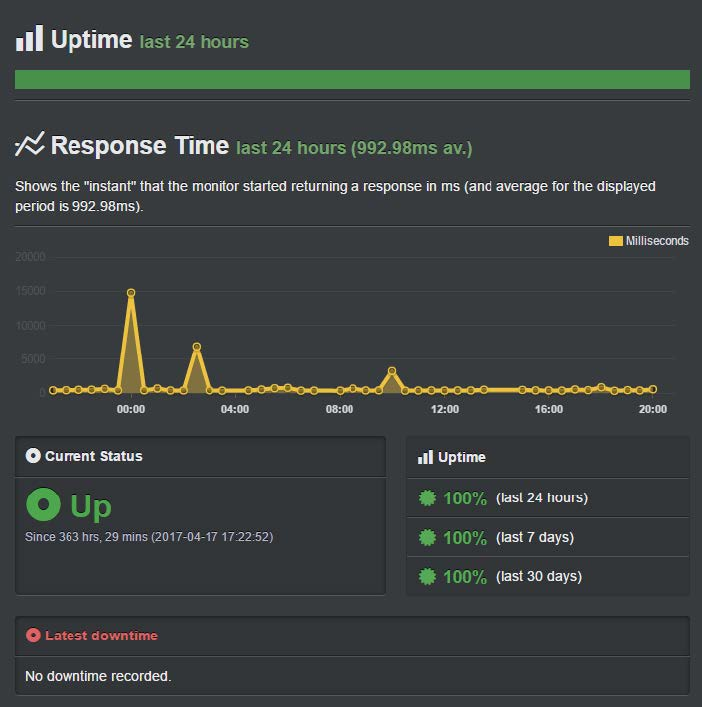 SiteGround Review and Uptime Results