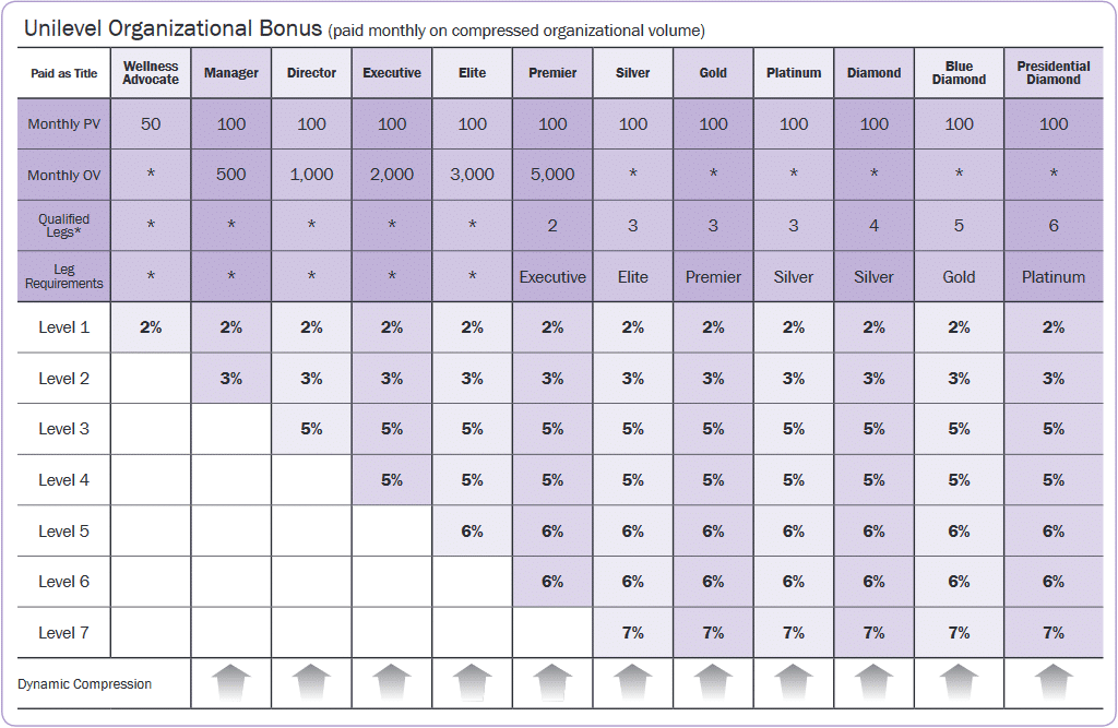 doTERRA Compensation Plan Simplified Unilevel Chart