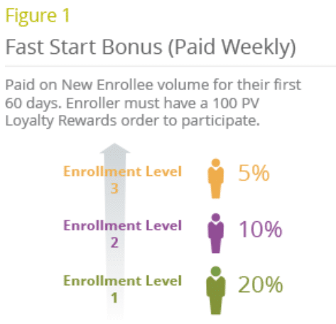 doTERRA Fast Start Bonus Commissions