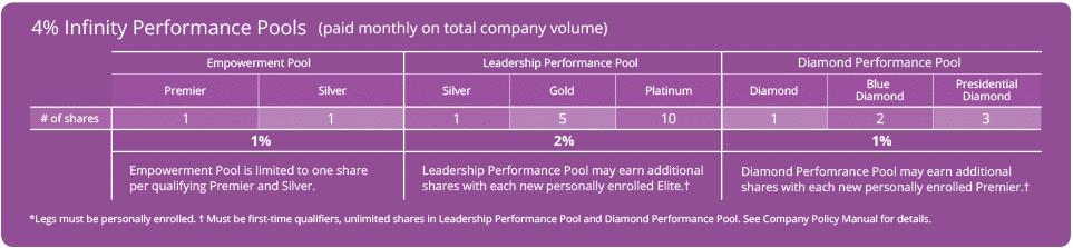 doTERRA Infinity Bonus Pools Chart