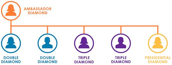 It Works Ambassador Diamond Chart
