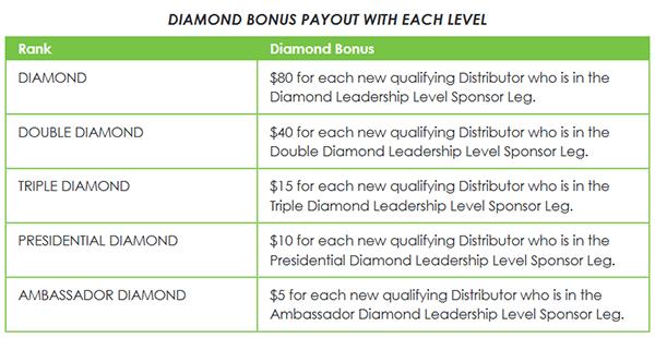 It Works Diamond Bonus Payout Chart