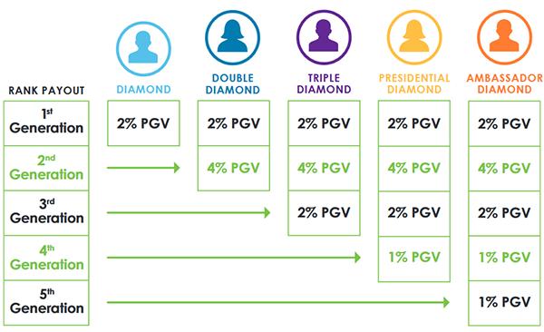 It Works Diamond Generation Payout Chart Pensation Plan Mission Structure Breakdown