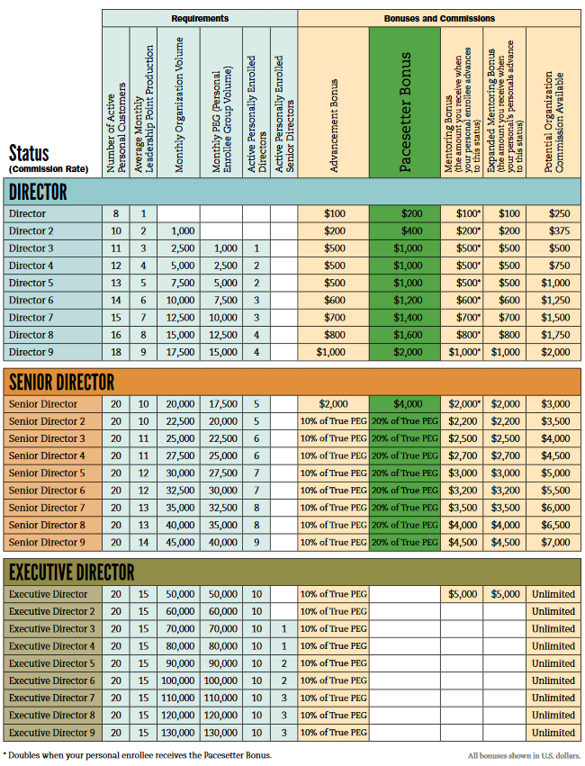 Melaleuca Director through Executive Director Commissions & Bonuses Chart