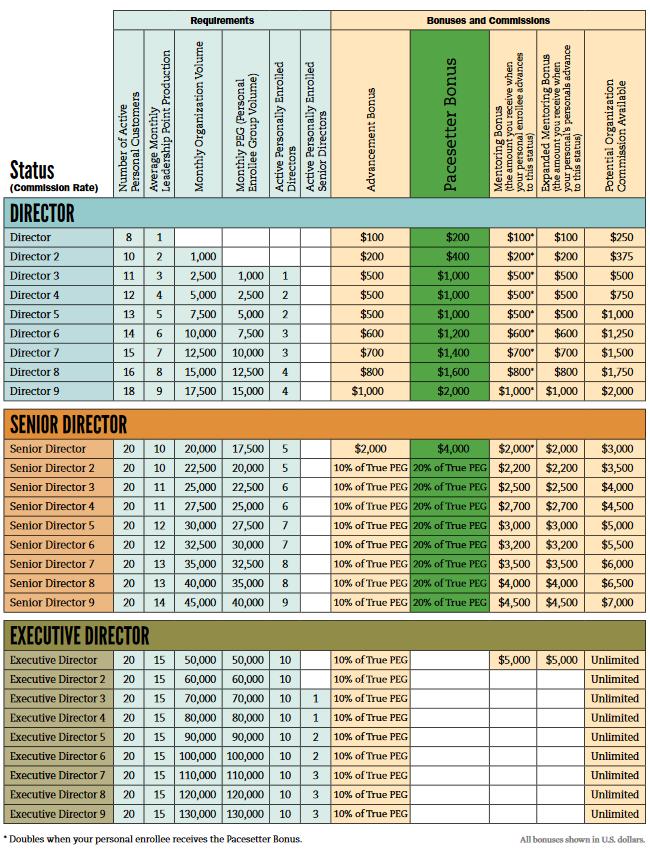 Melaleuca Director through Executive Director Commissions & Bonuses Chart