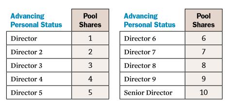 Melaleuca Leadership Development Pool Bonus Chart