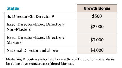 Melaleuca Leadership Growth Bonus Chart