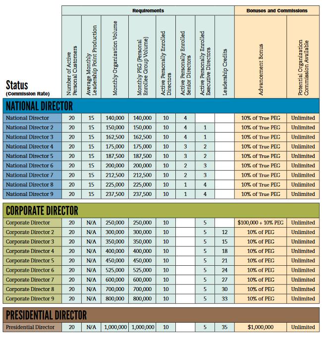 Melaleuca National Director through Presidential Director Commissions & Bonuses Chart