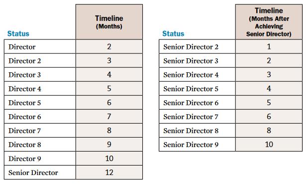 Melaleuca Pacesetter Bonus Chart