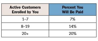 Melaleucas Personal Customer Commissions Chart