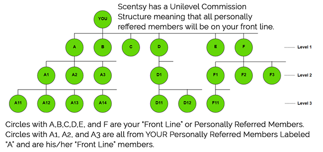 Scentsy Commission Plan Structure