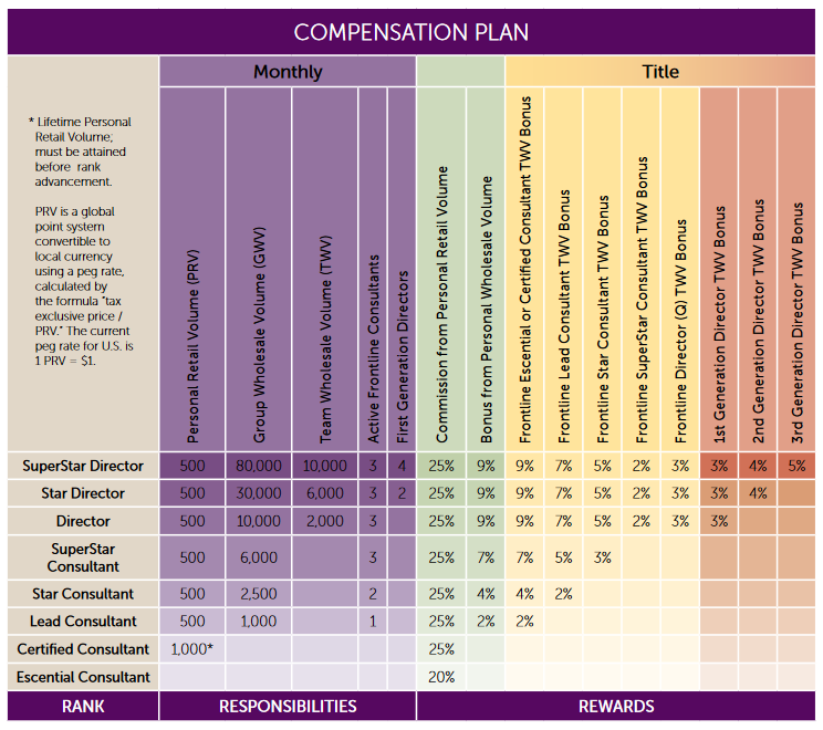 Scentsy Compensation Plan & Pay Scale Chart