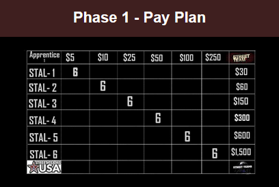SCU Wealth Builde Compensation Plan Phase 1 Review