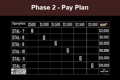 SCU Wealth Builde Compensation Plan Phase 2 Review