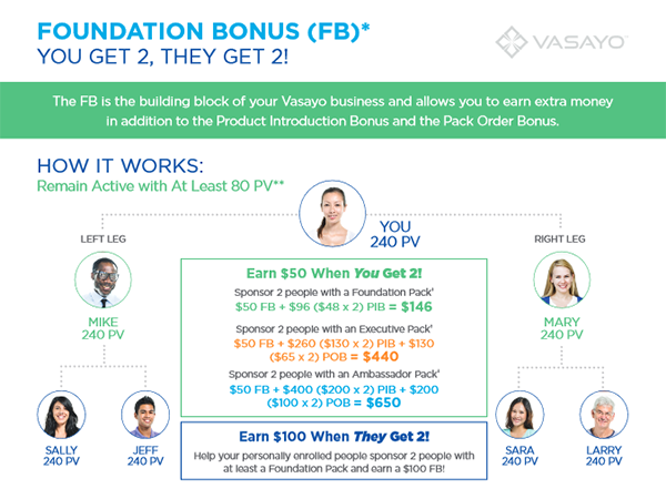 Vasayo Compensation Plan Review
