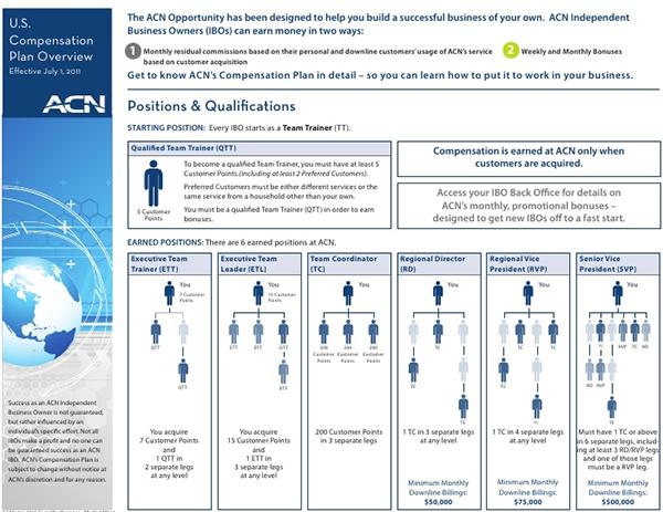 ACN Compensation Plan