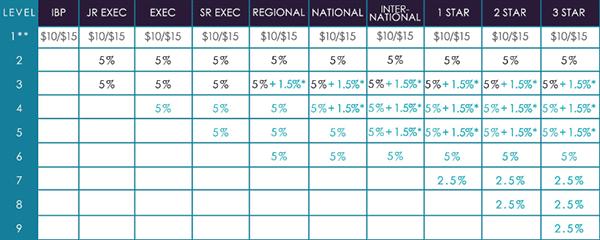 IXQ TV Residual Income Pay Plan