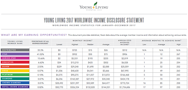 Young Living Average Income for Distributors