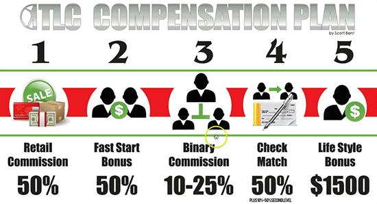 Total Life Changes TLC Compensation Plan Chart