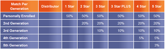 Stiforp Matching Bonus Commissions