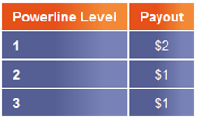 Stiforp Powerline Bonus Commissions