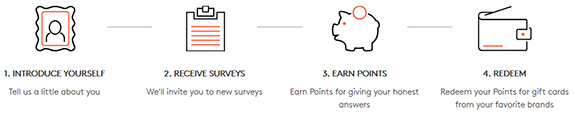 How To Make Money With MyPoints Surveys