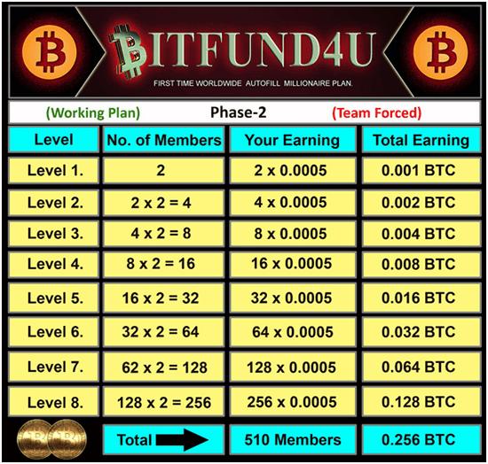 BitFund4U Bitcoin Commissions 2