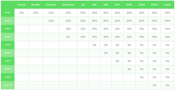 HempWorx Check Matching Commissions Chart