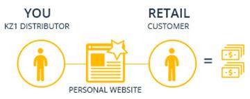 KZ1 Retail Commissions Chart