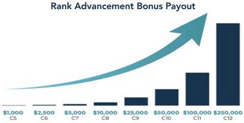 CILI by Design Rank Advancement Bonus Commission Chart