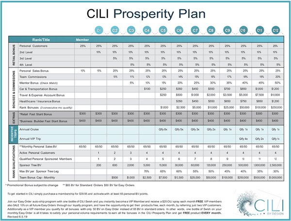 How Do You Make Money With CILI by Design Chart