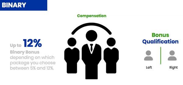 Global Credits Network Binary Commissions