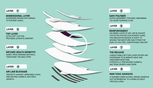 Jewel Sanitary Napkins Graphene Strips