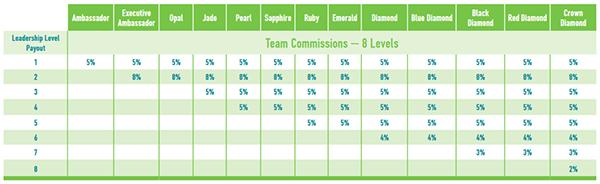 Team Commissions Chart